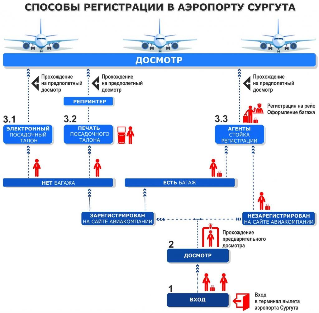 Электронная регистрация (алгоритм).jpg